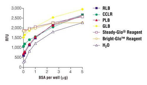 BSA standard curve generated in RLB (Reporter Lysis Buffer), CCLR (Cell Culture Lysis Reagent), PLB (Passive Lysis Buffer), GLB (Glo Lysis Buffer), Steady-Glo Reagent or Bright-Glo Reagent using the NanoOrange protein quantitation kit.