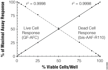 The ratiometric response obtained from the MultiTox-Fluor Assay technology.