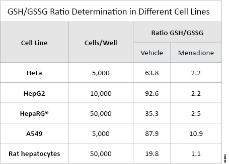 GSH/GSSG ratio determination in different cell lines.